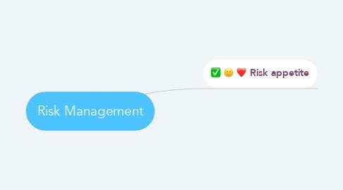 Mind Map: Risk Management