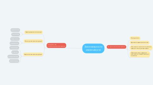 Mind Map: Закономерности изменчивости