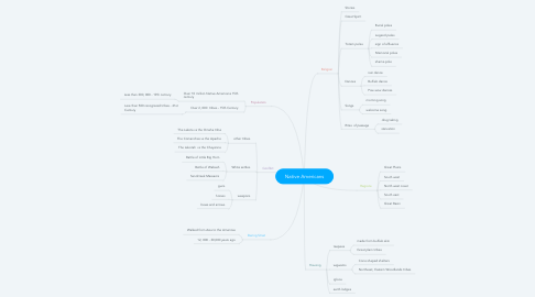 Mind Map: Native Americans