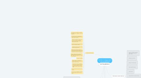 Mind Map: Mobiliser le langage dans toute ses dimensions