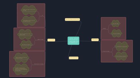 Mind Map: L'ADN,  FUTUR STOCKAGE DE  L'INFORMATION NUMÉRIQUE ?