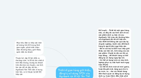 Mind Map: Thiết kế gian hàng giới thiệu, đăng ký sử dụng SPDV của Agribank tại lễ hội Yên Thế