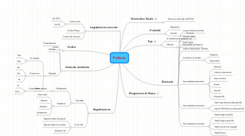 Mind Map: Fattura