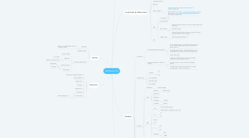 Mind Map: Référencement