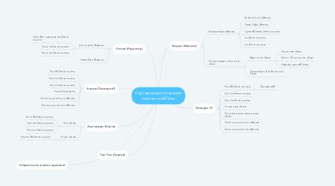 Mind Map: Карта распространения контента AllTime