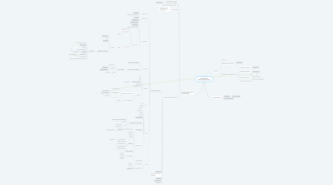Mind Map: Institutionelle Rahmenbedingungen