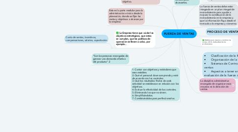 Mind Map: FUERZA DE VENTAS