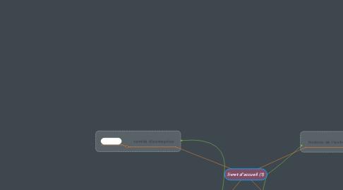 Mind Map: livret d'accueil (1)