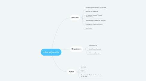 Mind Map: Cibersegurança