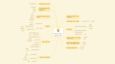 Mind Map: Outils/ canaux  digitaux pour
