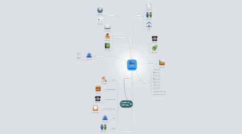 Mind Map: Plataforma
