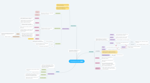 Mind Map: Propedeutica Clínica
