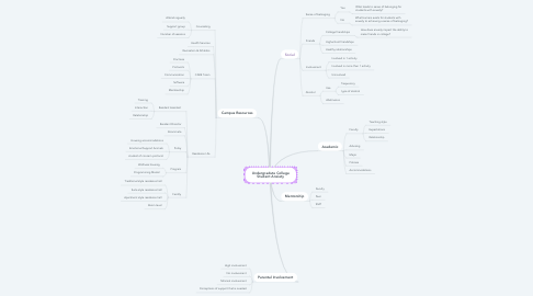 Mind Map: Undergradute College Student Anxiety