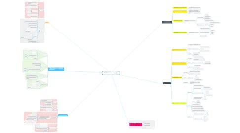 Mind Map: Globalización en Colombia