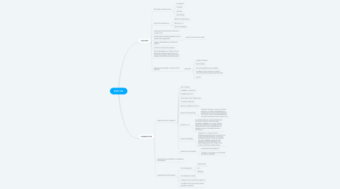 Mind Map: EASY-GO