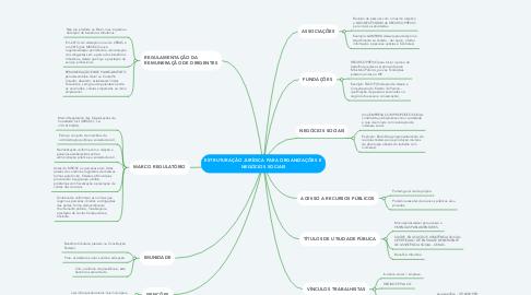 Mind Map: ESTRUTURAÇÃO JURÍDICA PARA ORGANIZAÇÕES E NEGÓCIOS SOCIAIS