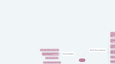 Mind Map: TaroLife