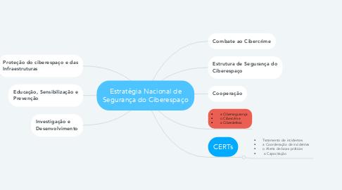 Mind Map: Estratégia Nacional de Segurança do Ciberespaço