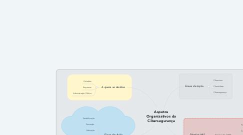 Mind Map: Aspetos Organizativos da Cibersegurança