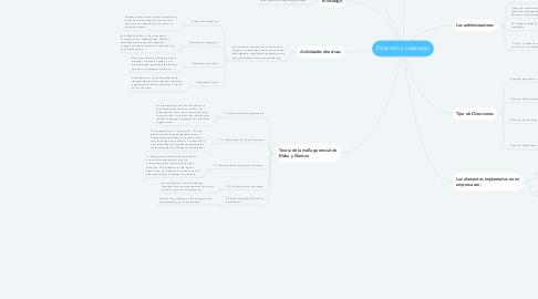 Mind Map: Dirección y Liderazgo