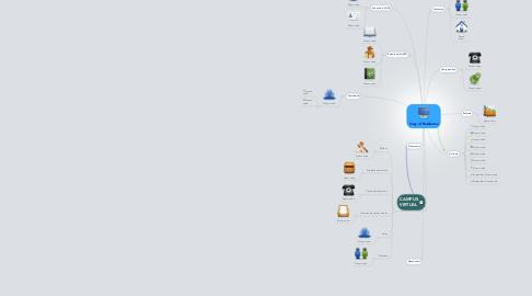 Mind Map: Copy of Plataforma