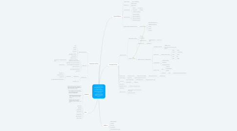 Mind Map: I am visualizing representations of temporality because I want to generate patterns in collective memory and be able to interact with it