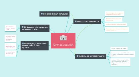 Mind Map: RAMA LEGISLATIVA