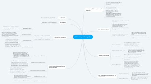 Mind Map: Dirección y Liderazgo (1)