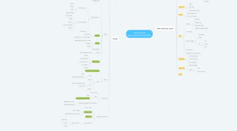 Mind Map: Online English communication Apps/Webs