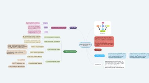Mind Map: La Comunicación Huamana