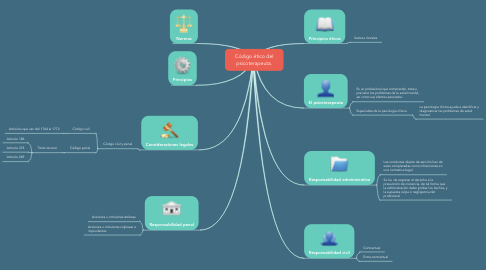 Mind Map: Código ético del psicoterapeuta.