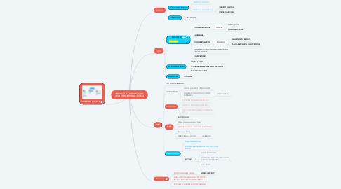 Mind Map: BREWCO Q1 DEPARTMENT AND OPERATIONAL GOALS