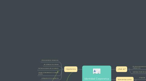 Mind Map: Identidad Corporativa