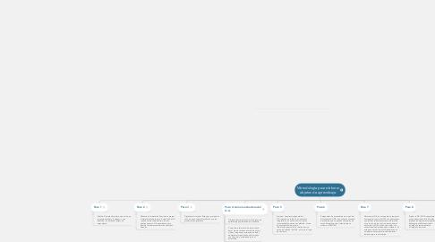 Mind Map: Metodología para elaborar objetos de aprendizaje.