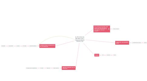 Mind Map: EL PROCESO DE PREPARACION Y EVALUACION DE PROYECTOS