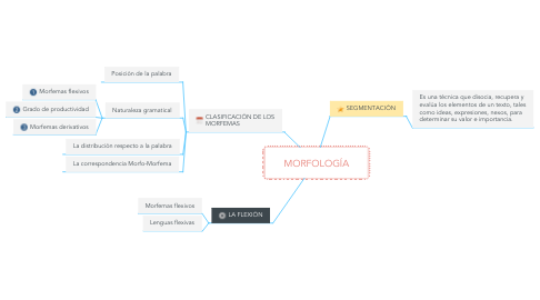 Mind Map: MORFOLOGÍA