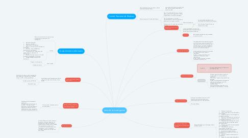 Mind Map: etica de la investigacion