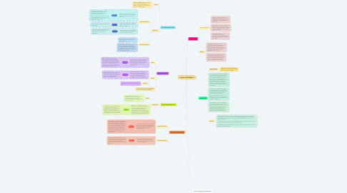 Mind Map: Issues and Debates
