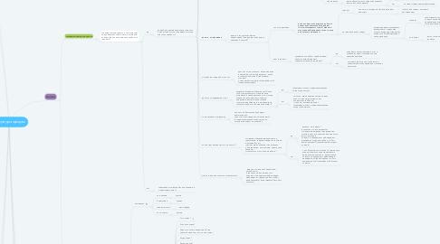 Mind Map: структура продаж