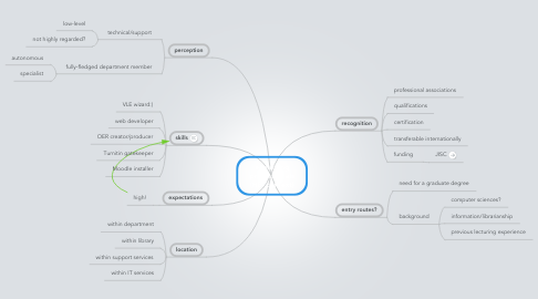 Mind Map: e-learning professionals (HEI context)