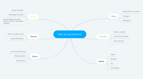 Mind Map: Mijn Sociaal Netwerk