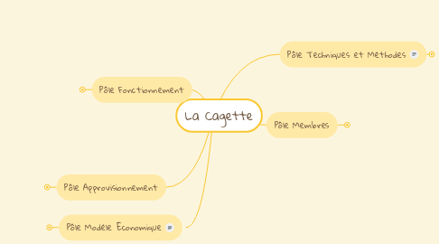 Mind Map: La Cagette