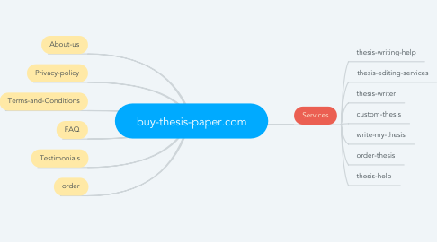 Mind Map: buy-thesis-paper.com