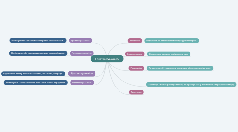 Mind Map: Інтертекстуальність