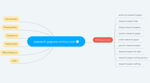 Mind Map: research-papers-online.com
