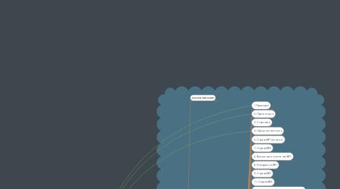 Mind Map: ОЛИМПИЙСКИЕ ИГРЫ ГГТУ