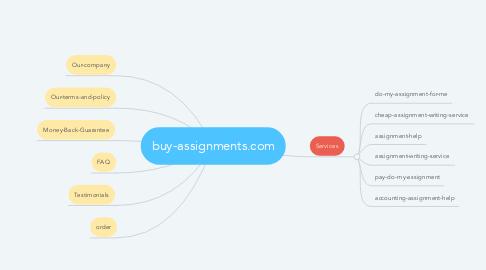 Mind Map: buy-assignments.com