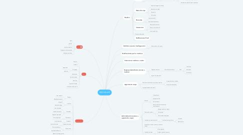 Mind Map: ROCHE APP