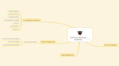 Mind Map: CaTS Core Business Capability