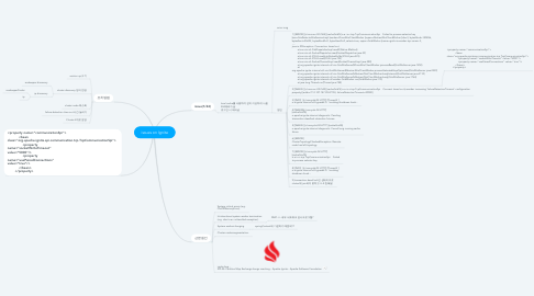 Mind Map: issues on Ignite